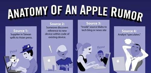 Infographics- The Anatomy of 'Apple Rumour Kitchen'