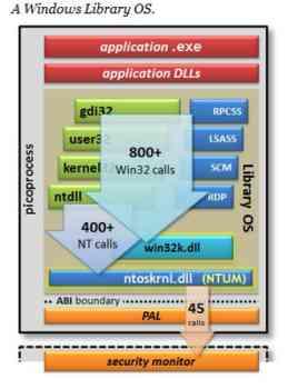 Microsoft 'Drawbridge'- A Virtual Computing Based Operating System