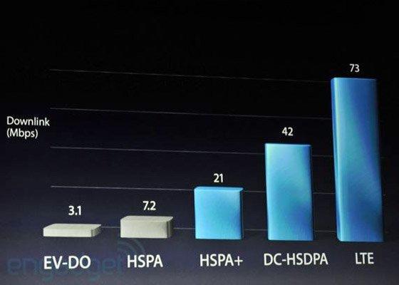 New iPad -Graph