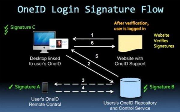 OneID Security Mechanism