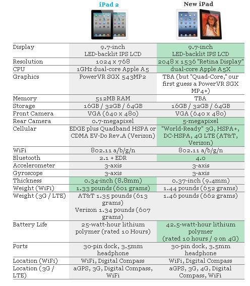 The new iPad vs. iPad 2 - what's changed