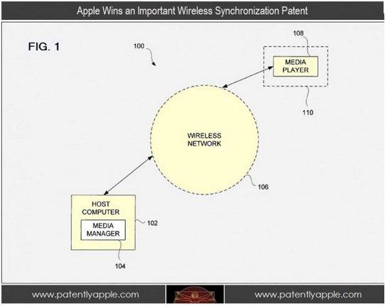 Apple wireless sync