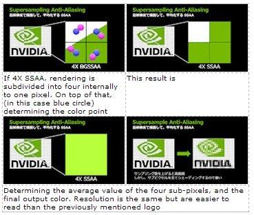 NVIDIA Explains the  the Latest Anti-Aliasing Technology  4