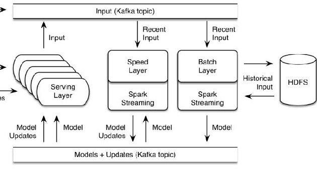 Oryx2 Machine Learning