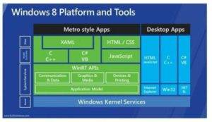 .NET Metro App Development by Calling WinRT APIs of Windows 8