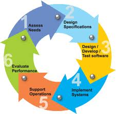 Software Development Life Cycle [A Generic Overview]