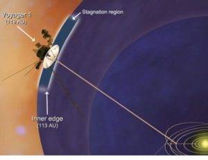 The Voyager 1 reaches the 'ends' of the solar system