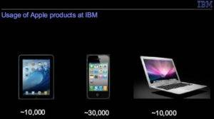 Details About Usage of Apple Products at IBM
