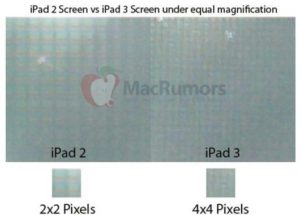 IPad 3 screen resolution twice with iPad 2. Photo: MacRumors.