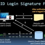 OneID Security Mechanism