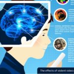 The influence of video games in the human brain -Infographic