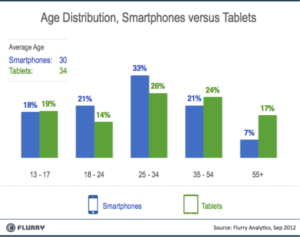 Tablet and Smartphones: Who and How to use Them   1