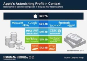 Profits Appear from Apple in 2012 Compared with Larger Companies 1