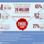 144.8 Billion Emails Every Day, Mashable Findings 1