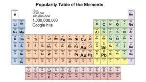 most_popular_elements