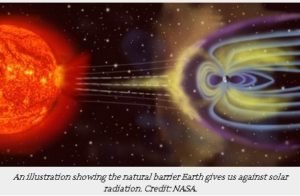 Cosmic-Radiation