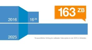 Large Data in Internet of things